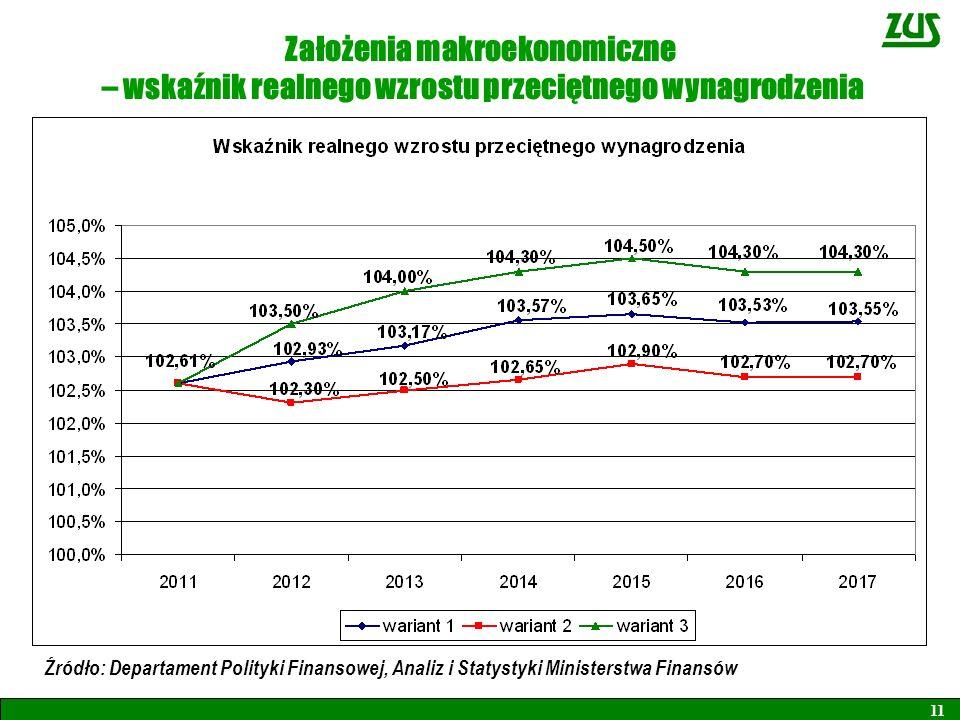 Założenia makroekonomiczne – wskaźnik realnego wzrostu przeciętnego wynagrodzenia 11 Źródło: Departament Polityki Finansowej, Analiz i Statystyki Mini