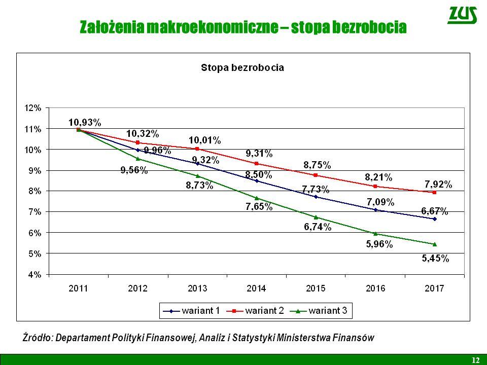 Założenia makroekonomiczne – stopa bezrobocia 12 Źródło: Departament Polityki Finansowej, Analiz i Statystyki Ministerstwa Finansów
