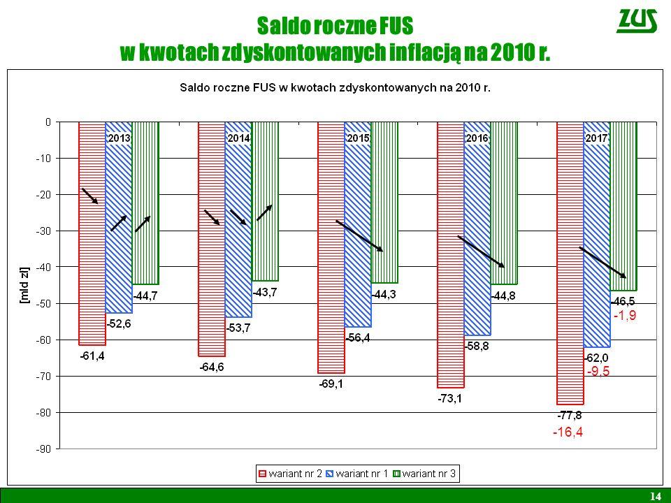 Saldo roczne FUS w kwotach zdyskontowanych inflacją na 2010 r. 14 -16,4 -9,5 -1,9