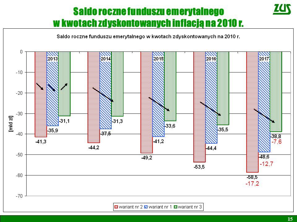Saldo roczne funduszu emerytalnego w kwotach zdyskontowanych inflacją na 2010 r. 15 -17,2 -12,7 -7,6