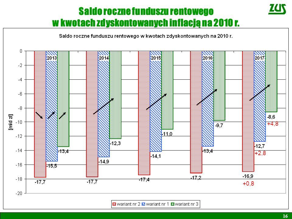 Saldo roczne funduszu rentowego w kwotach zdyskontowanych inflacją na 2010 r. 16 +0,8 +2,8 +4,8