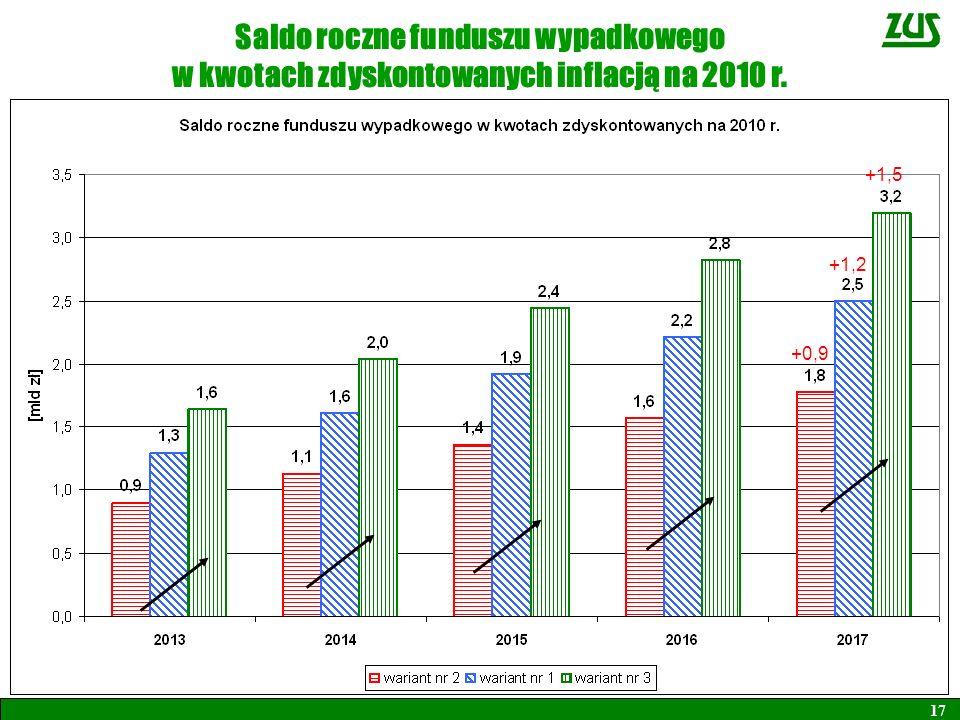 Saldo roczne funduszu wypadkowego w kwotach zdyskontowanych inflacją na 2010 r. 17 +0,9 +1,2 +1,5