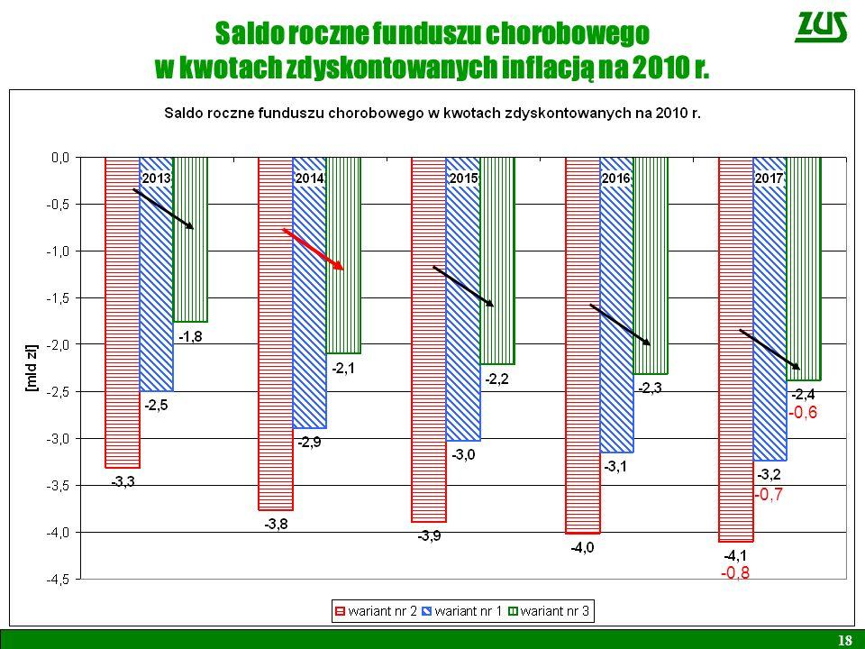 Saldo roczne funduszu chorobowego w kwotach zdyskontowanych inflacją na 2010 r. 18 -0,8 -0,7 -0,6