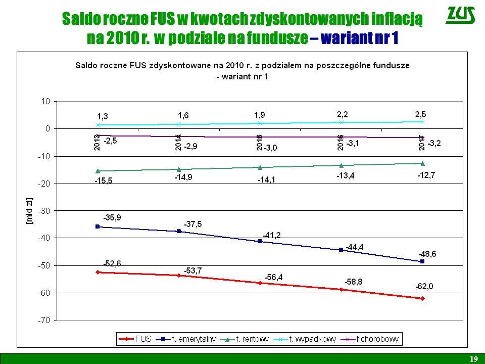 Saldo roczne FUS w kwotach zdyskontowanych inflacją na 2010 r. w podziale na fundusze – wariant nr 1 19