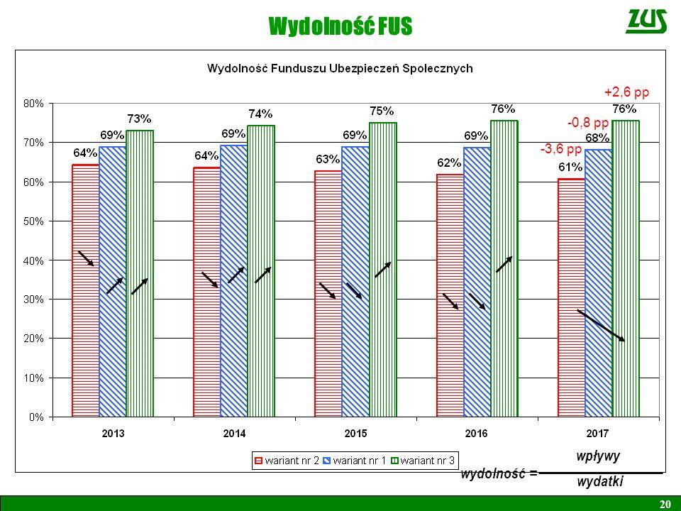 Wydolność FUS 20 wpływy = wydatki wydolność -3,6 pp -0,8 pp +2,6 pp