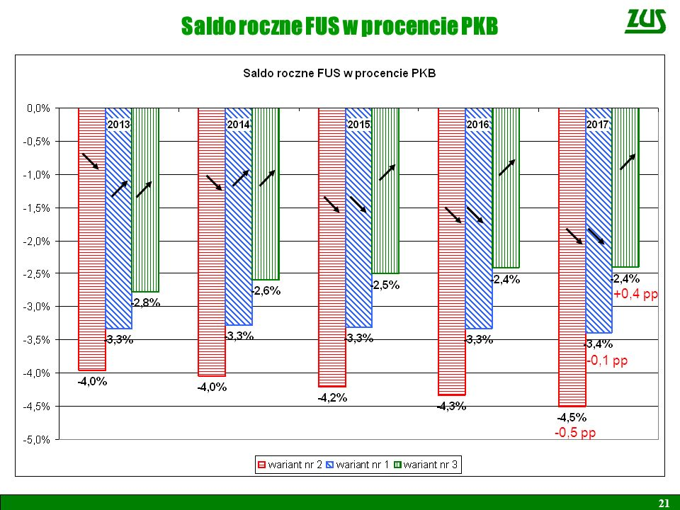 Saldo roczne FUS w procencie PKB 21 -0,5 pp -0,1 pp +0,4 pp