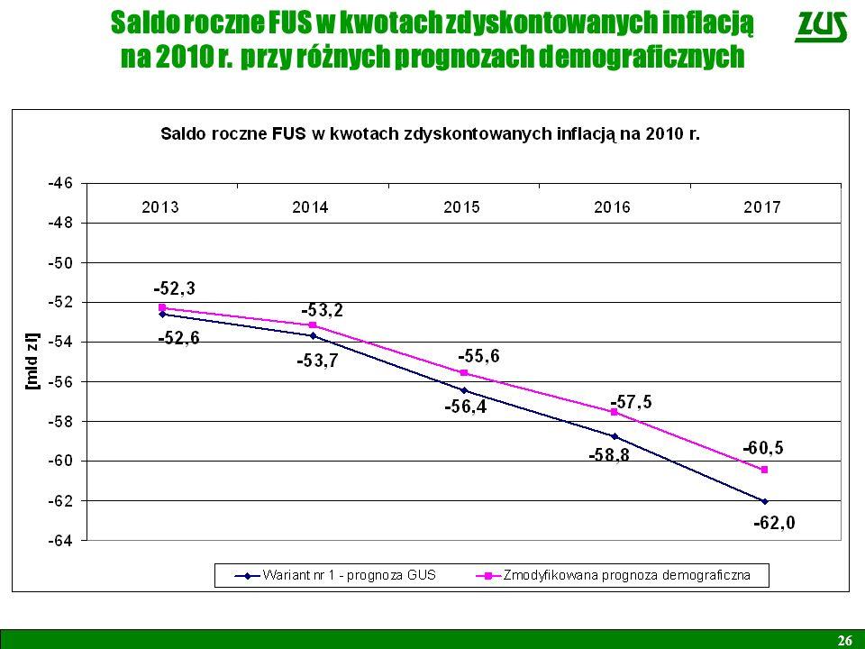 Saldo roczne FUS w kwotach zdyskontowanych inflacją na 2010 r. przy różnych prognozach demograficznych 26
