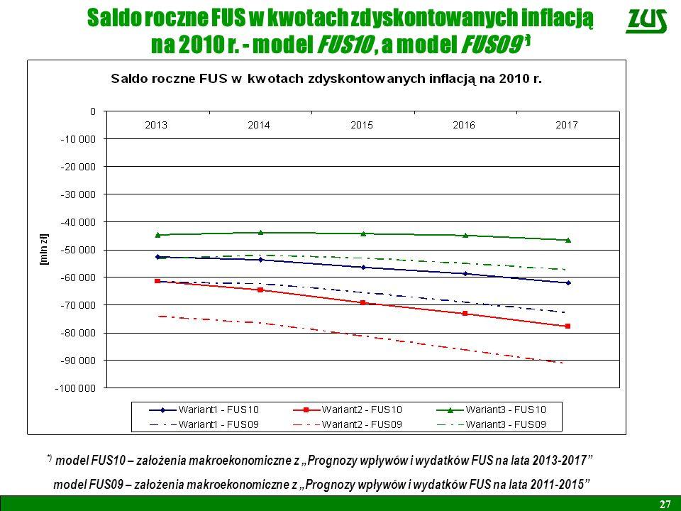 Saldo roczne FUS w kwotach zdyskontowanych inflacją na 2010 r. - model FUS10, a model FUS09* ) 27 *) model FUS10 – założenia makroekonomiczne z Progno