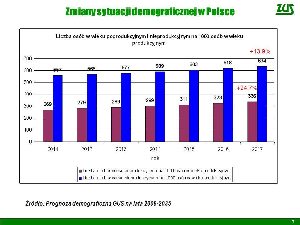 Zmiany sytuacji demograficznej w Polsce 7 Źródło: Prognoza demograficzna GUS na lata 2008-2035 +24,7% +13,9%