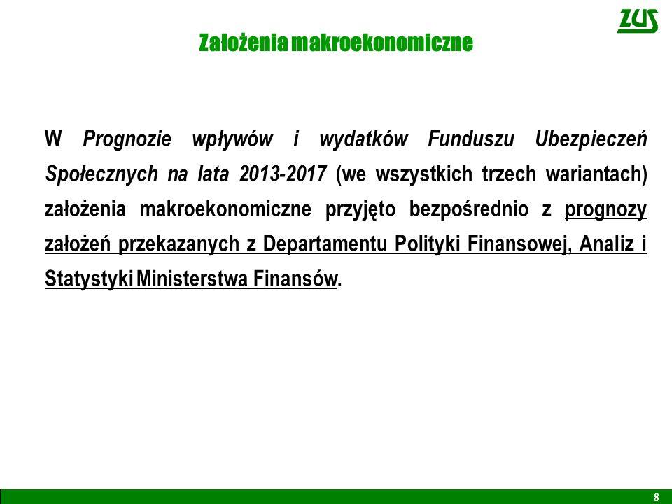 Założenia makroekonomiczne W Prognozie wpływów i wydatków Funduszu Ubezpieczeń Społecznych na lata 2013-2017 (we wszystkich trzech wariantach) założen