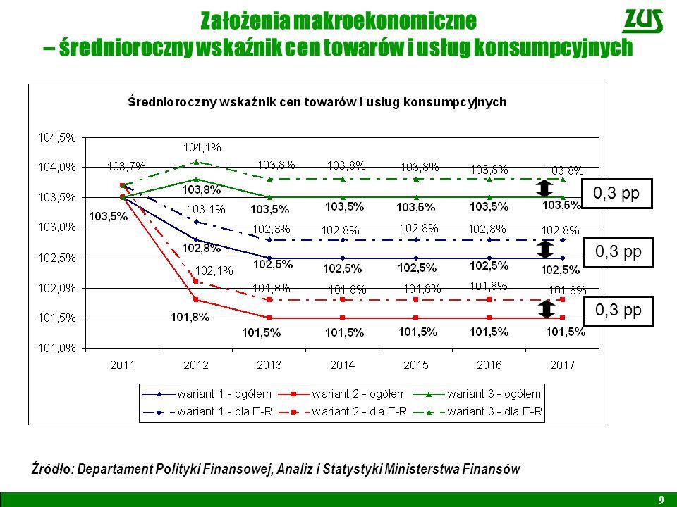 Założenia makroekonomiczne – średnioroczny wskaźnik cen towarów i usług konsumpcyjnych 9 0,3 pp Źródło: Departament Polityki Finansowej, Analiz i Stat