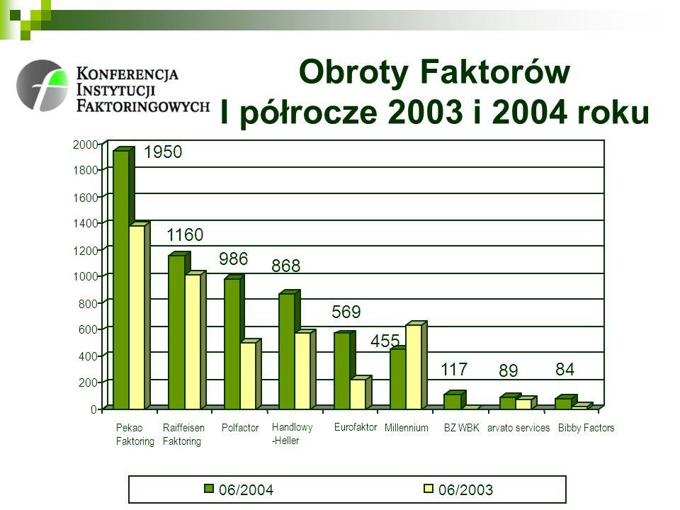 Obroty Faktorów I półrocze 2003 i 2004 roku 1950 1160 986 868 569 455 117 89 84 0 200 400 600 800 1000 1200 1400 1600 1800 2000 Pekao Faktoring Raiffe