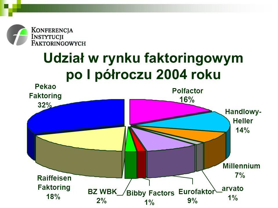 Udział w rynku faktoringowym po I półroczu 2004 roku Raiffeisen Faktoring 18% Bibby Factors 1% BZ WBK 2% Eurofaktor 9% arvato 1% Millennium 7% Handlow