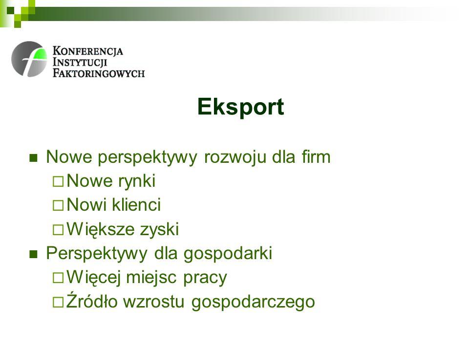 Eksport Nowe perspektywy rozwoju dla firm Nowe rynki Nowi klienci Większe zyski Perspektywy dla gospodarki Więcej miejsc pracy Źródło wzrostu gospodar