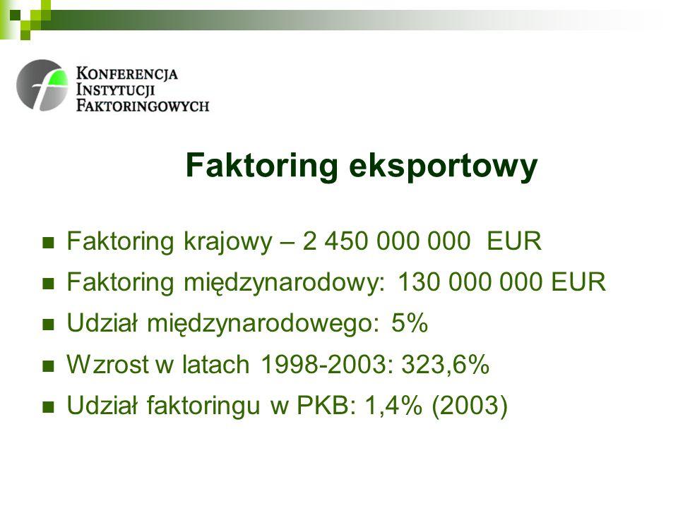 Faktoring eksportowy Faktoring krajowy – 2 450 000 000 EUR Faktoring międzynarodowy: 130 000 000 EUR Udział międzynarodowego: 5% Wzrost w latach 1998-