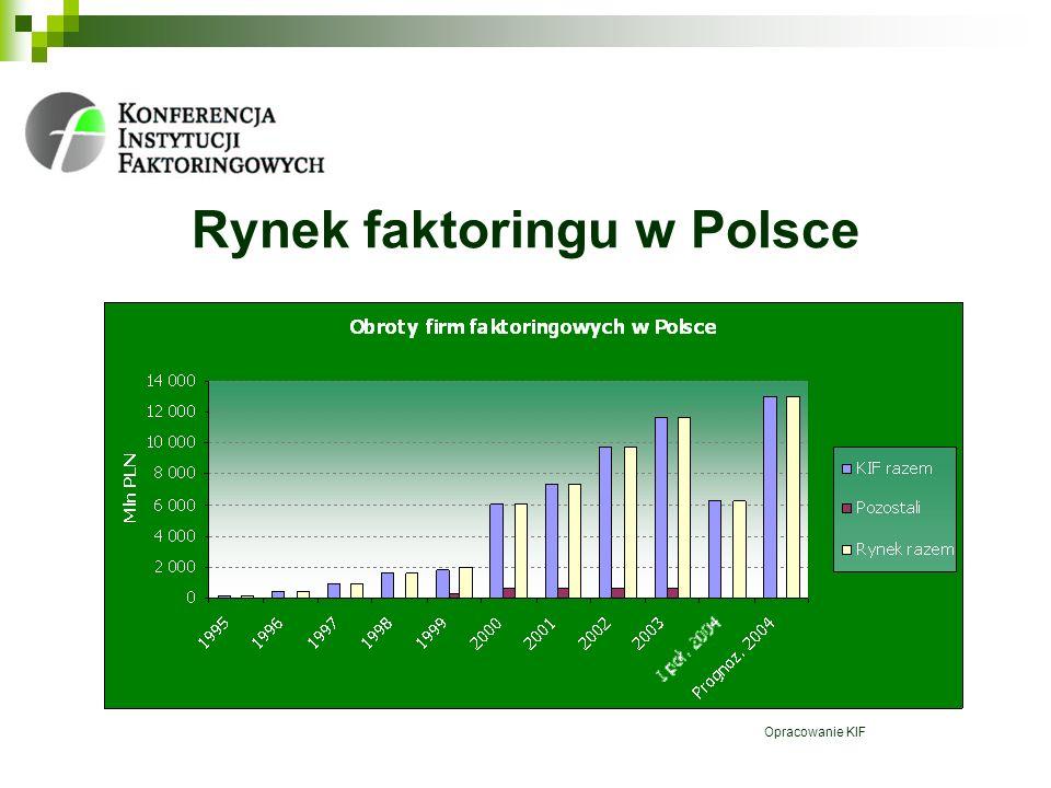 Rynek faktoringu w Polsce Opracowanie KIF