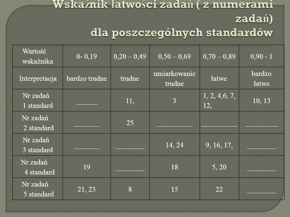 Wartość wskaźnika 0- 0,190,20 – 0,490,50 – 0,690,70 – 0,890,90 - 1 Interpretacjabardzo trudnetrudne umiarkowanie trudne łatwe bardzo łatwe Nr zadań 1 standard ______11,3 1, 2, 4,6, 7, 12, 10, 13 Nr zadań 2 standard _______25__________ _________ Nr zadań 3 standard _______________14, 249, 16, 17,________ Nr zadań 4 standard 19________185, 20________ Nr zadań 5 standard 21, 2381522________