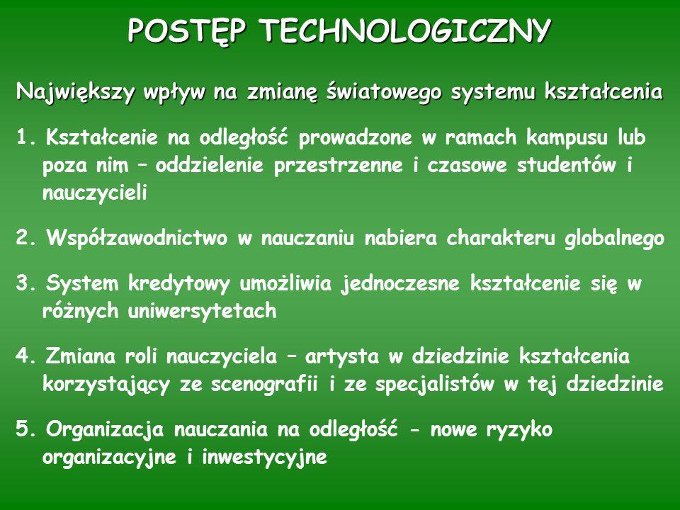POSTĘP TECHNOLOGICZNY Największy wpływ na zmianę światowego systemu kształcenia Największy wpływ na zmianę światowego systemu kształcenia 1.