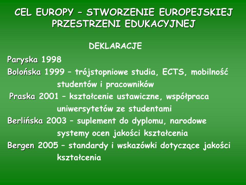 CEL EUROPY – STWORZENIE EUROPEJSKIEJ PRZESTRZENI EDUKACYJNEJ DEKLARACJE Paryska Paryska 1998 Bolońska Bolońska 1999 – trójstopniowe studia, ECTS, mobilność studentów i pracowników Praska Praska 2001 – kształcenie ustawiczne, współpraca uniwersytetów ze studentami Berlińska Berlińska 2003 – suplement do dyplomu, narodowe systemy ocen jakości kształcenia Bergen Bergen 2005 – standardy i wskazówki dotyczące jakości kształcenia