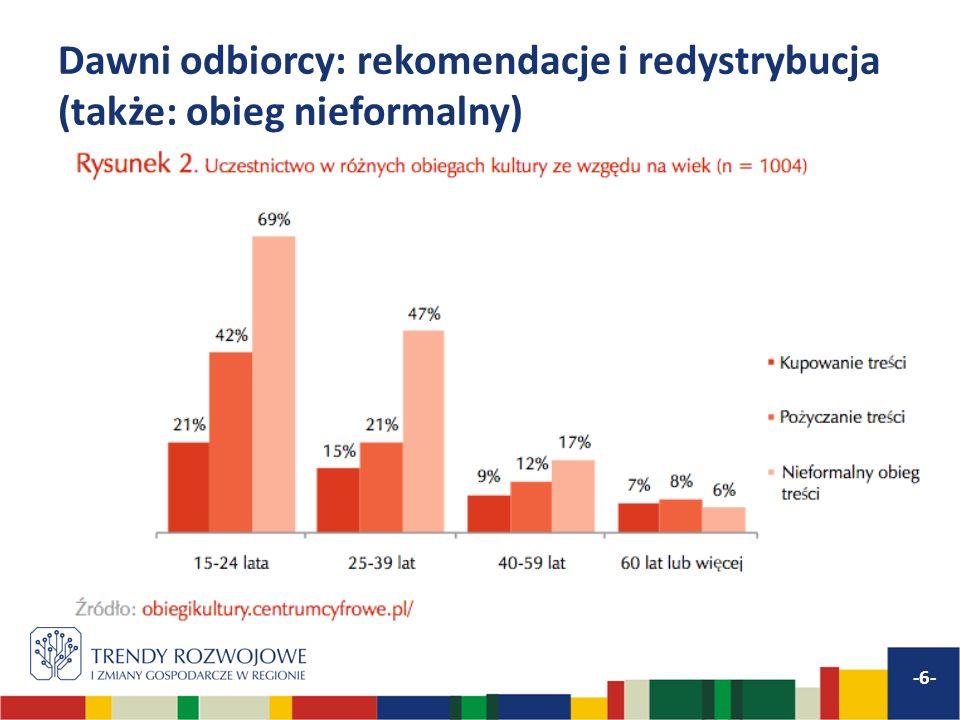 Dawni odbiorcy: rekomendacje i redystrybucja (także: obieg nieformalny) -6-