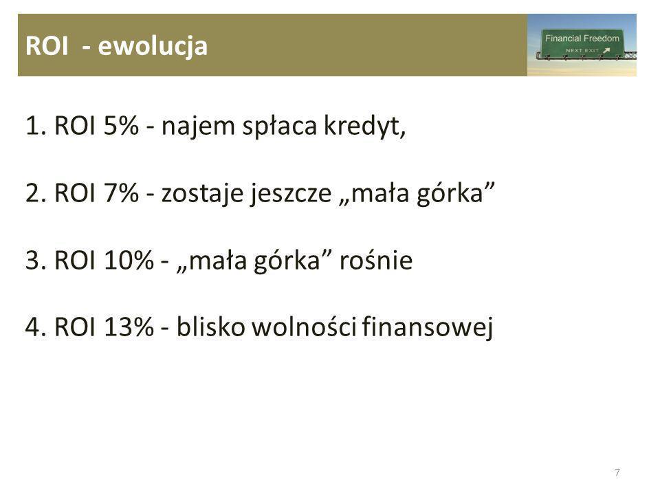 ROI - ewolucja 1. ROI 5% - najem spłaca kredyt, 2. ROI 7% - zostaje jeszcze mała górka 3. ROI 10% - mała górka rośnie 4. ROI 13% - blisko wolności fin