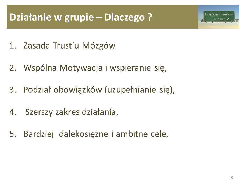 Działanie w grupie – Dlaczego ? 1.Zasada Trustu Mózgów 2.Wspólna Motywacja i wspieranie się, 3.Podział obowiązków (uzupełnianie się), 4. Szerszy zakre