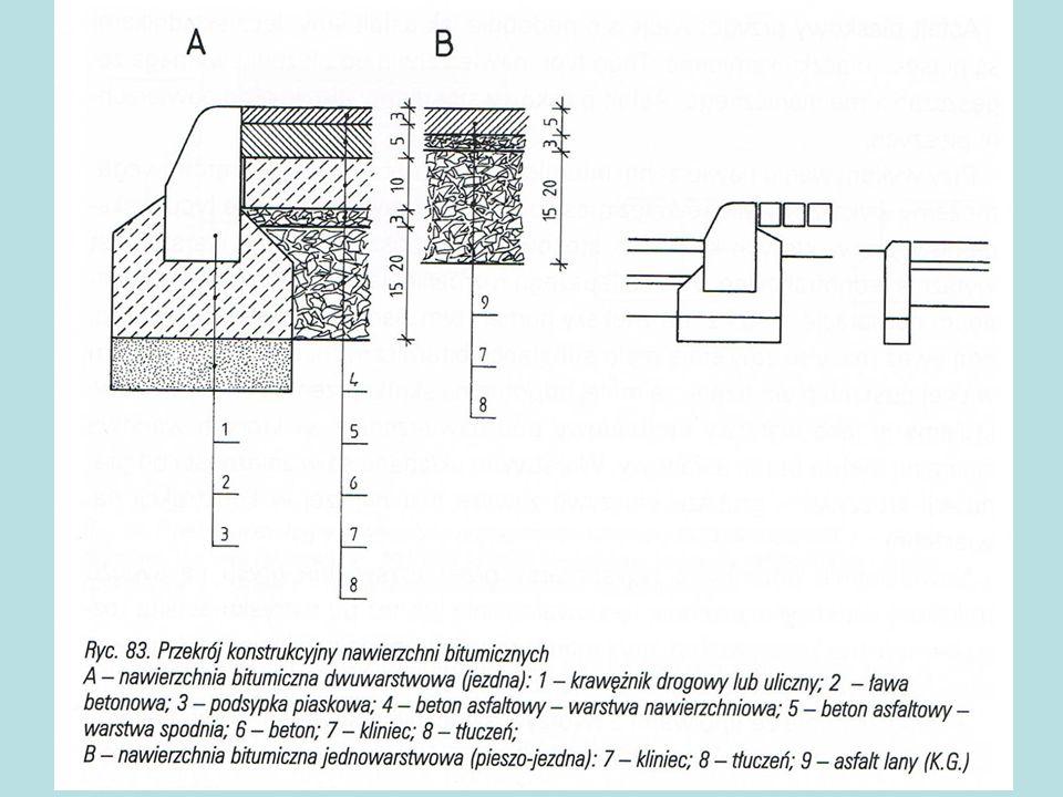 Przekrój konstrukcyjny nawierzchni bitumicznych