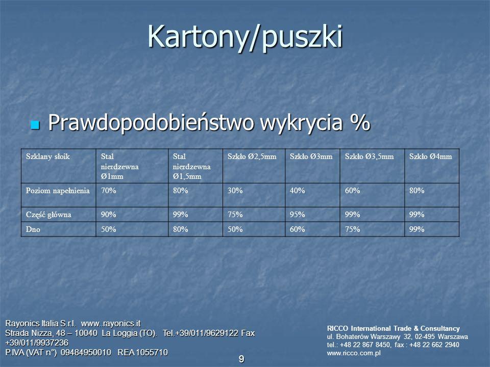 Kartony/puszki Prawdopodobieństwo wykrycia % Prawdopodobieństwo wykrycia % Rayonics Italia S.r.l.