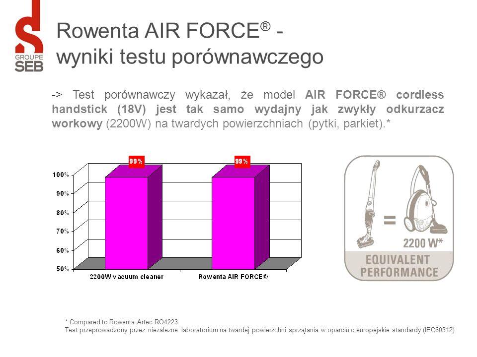 Rowenta AIR FORCE ® - wyniki testu porównawczego -> Test porównawczy wykazał, że model AIR FORCE® cordless handstick (18V) jest tak samo wydajny jak z