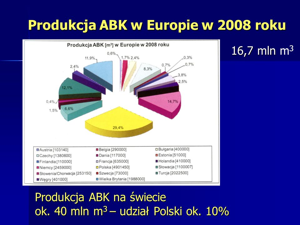 Produkcja ABK w Europie w 2008 roku Produkcja ABK na świecie ok. 40 mln m 3 – udział Polski ok. 10% 16,7 mln 16,7 mln m 3