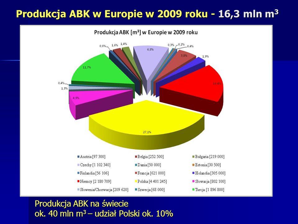 Produkcja ABK w Europie w 2009 roku - 16,3 mln m 3 Produkcja ABK na świecie ok. 40 mln m 3 – udział Polski ok. 10%