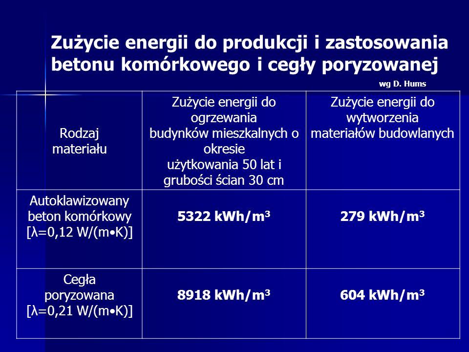 Rodzaj materiału Zużycie energii do ogrzewania budynków mieszkalnych o okresie użytkowania 50 lat i grubości ścian 30 cm Zużycie energii do wytworzeni
