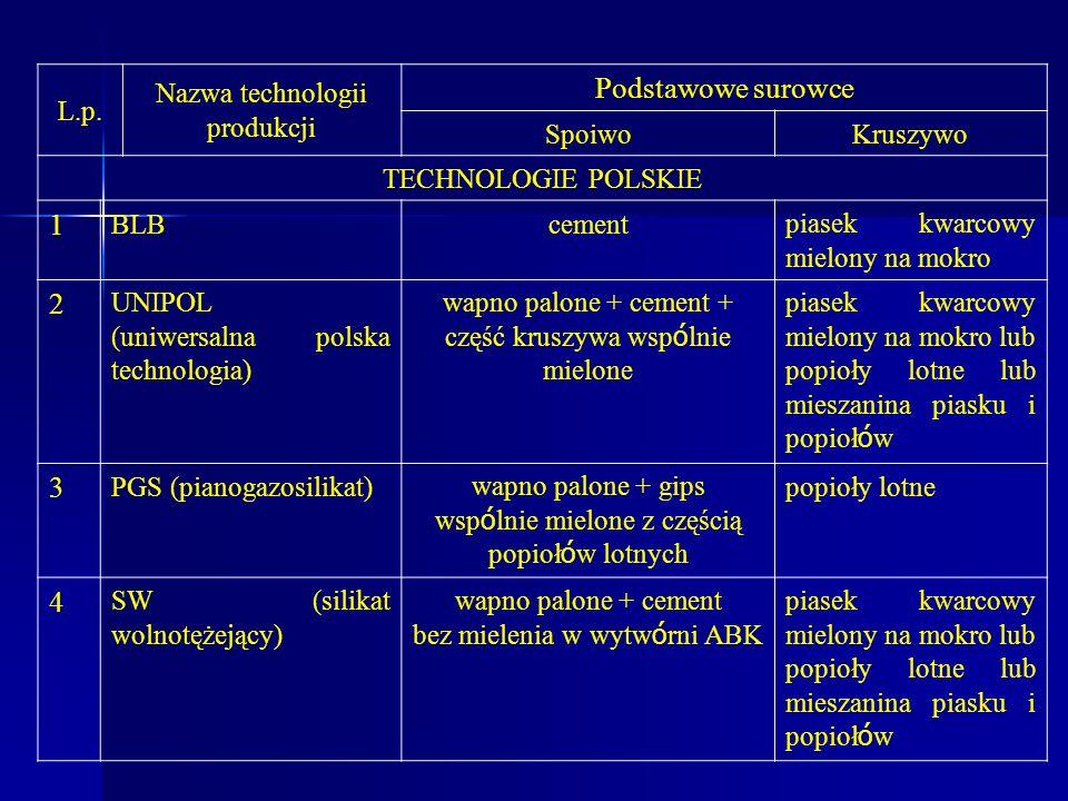 L.p. Nazwa technologii produkcji Podstawowe surowce SpoiwoKruszywo TECHNOLOGIE POLSKIE 1 BLBcementpiasek kwarcowy mielony na mokro 2 UNIPOL (uniwersal