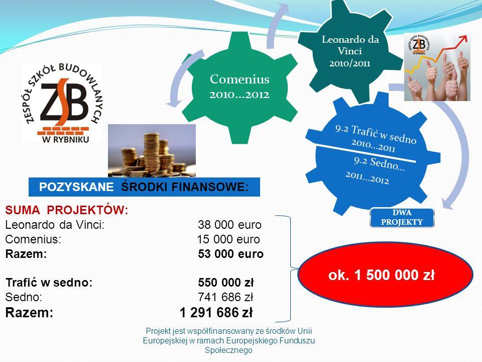 Projekt jest współfinansowany ze środków Unii Europejskiej w ramach Europejskiego Funduszu Społecznego 9.2 Trafić w sedno 2010…2011 9.2 Sedno… 2011…2012 Comenius 2010…2012 Leonardo da Vinci 2010/2011 SUMA PROJEKTÓW: Leonardo da Vinci: 38 000 euro Comenius: 15 000 euro Razem:53 000 euro Trafić w sedno: 550 000 zł Sedno: 741 686 zł Razem: 1 291 686 zł POZYSKANE ŚRODKI FINANSOWE: DWA PROJEKTY ok.