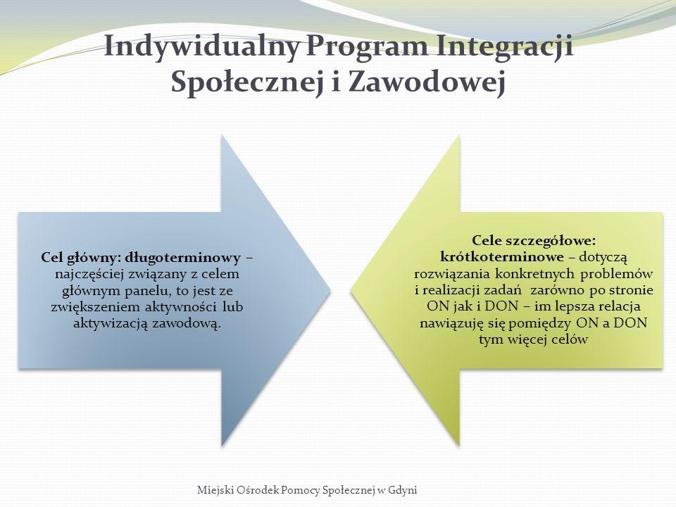 Miejski Ośrodek Pomocy Społecznej w Gdyni Indywidualny Program Integracji Społecznej i Zawodowej Cel główny: długoterminowy – najczęściej związany z c