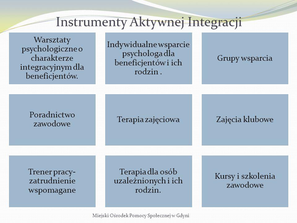 Instrumenty Aktywnej Integracji Miejski Ośrodek Pomocy Społecznej w Gdyni Warsztaty psychologiczne o charakterze integracyjnym dla beneficjentów. Indy