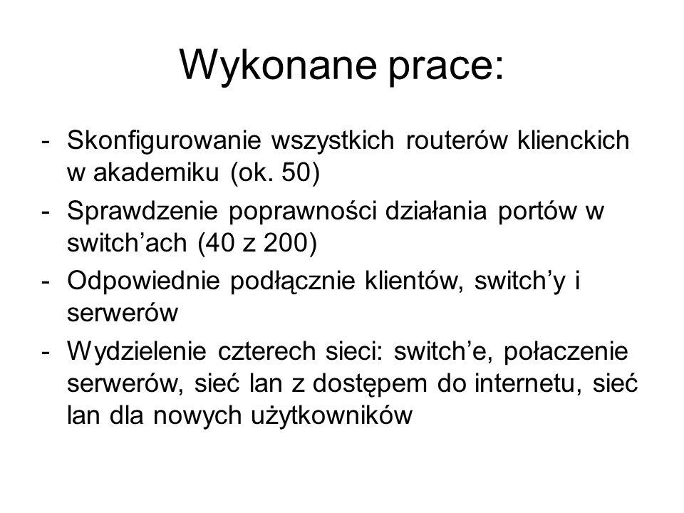 Wykonane prace: -Skonfigurowanie wszystkich routerów klienckich w akademiku (ok. 50) -Sprawdzenie poprawności działania portów w switchach (40 z 200)