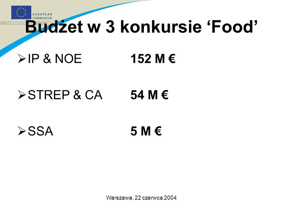 Warszawa, 22 czerwca 2004 Budżet w 3 konkursie Food IP & NOE152 M STREP & CA 54 M SSA5 M