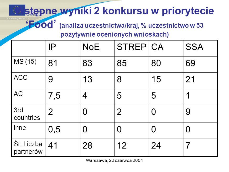 Warszawa, 22 czerwca 2004 Wstępne wyniki 2 konkursu w priorytecie Food (analiza uczestnictwa/kraj, % uczestnictwo w 53 pozytywnie ocenionych wnioskach) IPNoESTREPCASSA MS (15) 8183858069 ACC 91381521 AC 7,54551 3rd countries 20209 inne 0,50000 Śr.