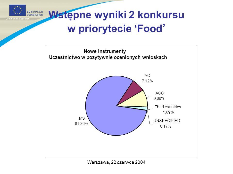 Warszawa, 22 czerwca 2004 Wstępne wyniki 2 konkursu w priorytecie Food Nowe Instrumenty Uczestnictwo w pozytywnie ocenionych wnioskach AC 7,12% ACC 9,66% Third countries 1,69% UNSPECIFIED 0,17% MS 81,36%
