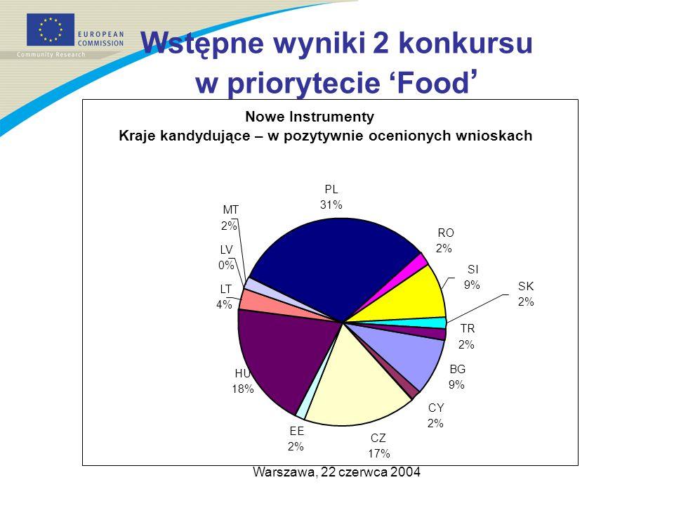 Warszawa, 22 czerwca 2004 Wstępne wyniki 2 konkursu w priorytecie Food Nowe Instrumenty Kraje kandydujące – w pozytywnie ocenionych wnioskach BG 9% CY 2% CZ 17% EE 2% HU 18% LT 4% LV 0% PL 31% RO 2% TR 2% SI 9% SK 2% MT 2%