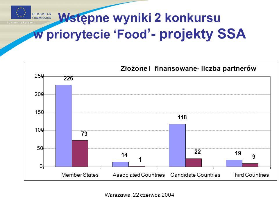 Warszawa, 22 czerwca 2004 Wstępne wyniki 2 konkursu w priorytecie Food - projekty SSA Złożone i finansowane- liczba partnerów 226 14 118 19 73 1 22 9 0 50 100 150 200 250 Member StatesAssociated CountriesCandidate CountriesThird Countries