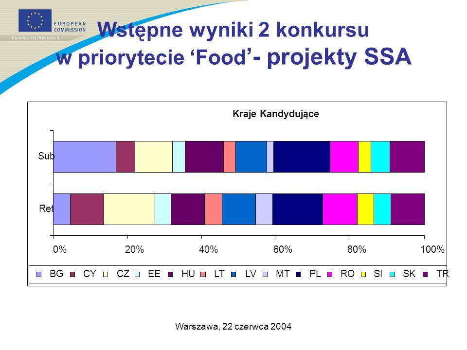 Warszawa, 22 czerwca 2004 Wstępne wyniki 2 konkursu w priorytecie Food - projekty SSA Kraje Kandydujące 0%20%40%60%80%100% Ret Sub BGCYCZEEHULTLVMTPLROSISKTR