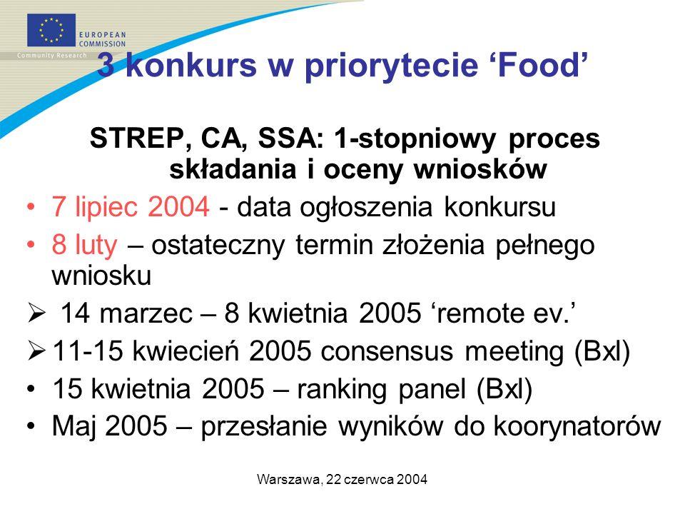 Warszawa, 22 czerwca 2004 3 konkurs w priorytecie Food STREP, CA, SSA: 1-stopniowy proces składania i oceny wniosków 7 lipiec 2004 - data ogłoszenia konkursu 8 luty – ostateczny termin złożenia pełnego wniosku 14 marzec – 8 kwietnia 2005 remote ev.