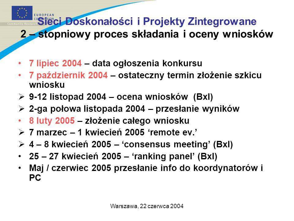 Warszawa, 22 czerwca 2004 Sieci Doskonałości i Projekty Zintegrowane 2 – stopniowy proces składania i oceny wniosków 7 lipiec 2004 – data ogłoszenia konkursu 7 październik 2004 – ostateczny termin złożenie szkicu wniosku 9-12 listopad 2004 – ocena wniosków (Bxl) 2-ga połowa listopada 2004 – przesłanie wyników 8 luty 2005 – złożenie całego wniosku 7 marzec – 1 kwiecień 2005 remote ev.