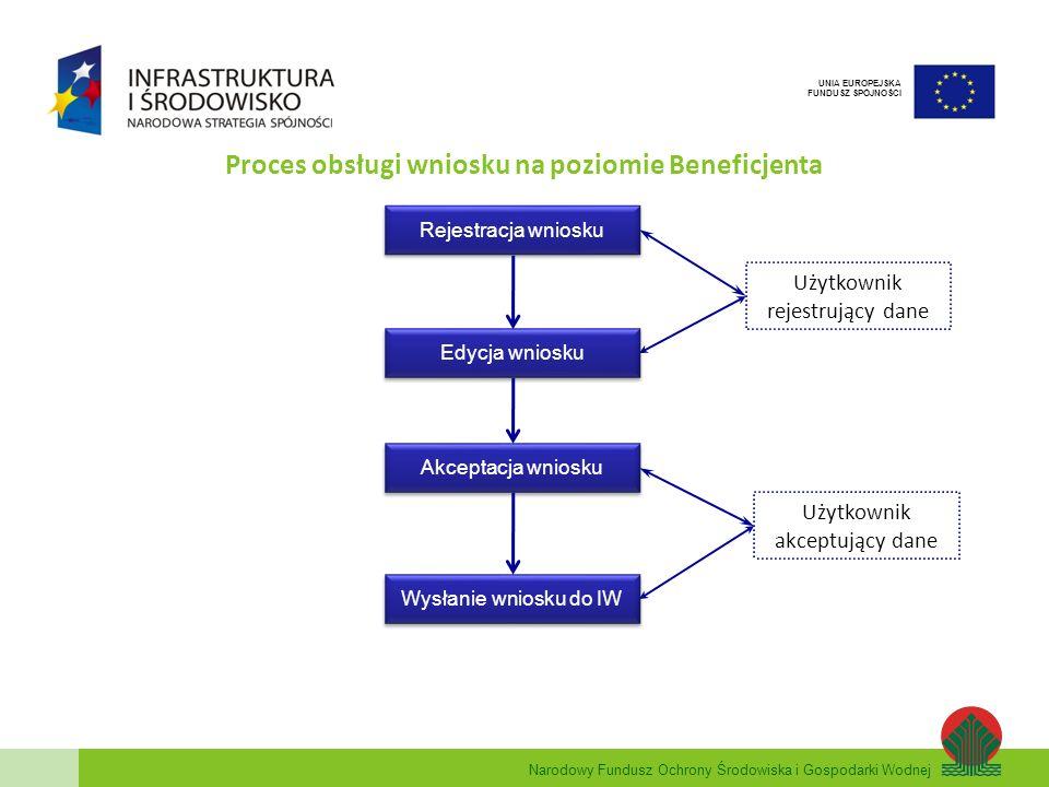 Narodowy Fundusz Ochrony Środowiska i Gospodarki Wodnej UNIA EUROPEJSKA FUNDUSZ SPÓJNOŚCI Proces obsługi wniosku na poziomie Beneficjenta Rejestracja