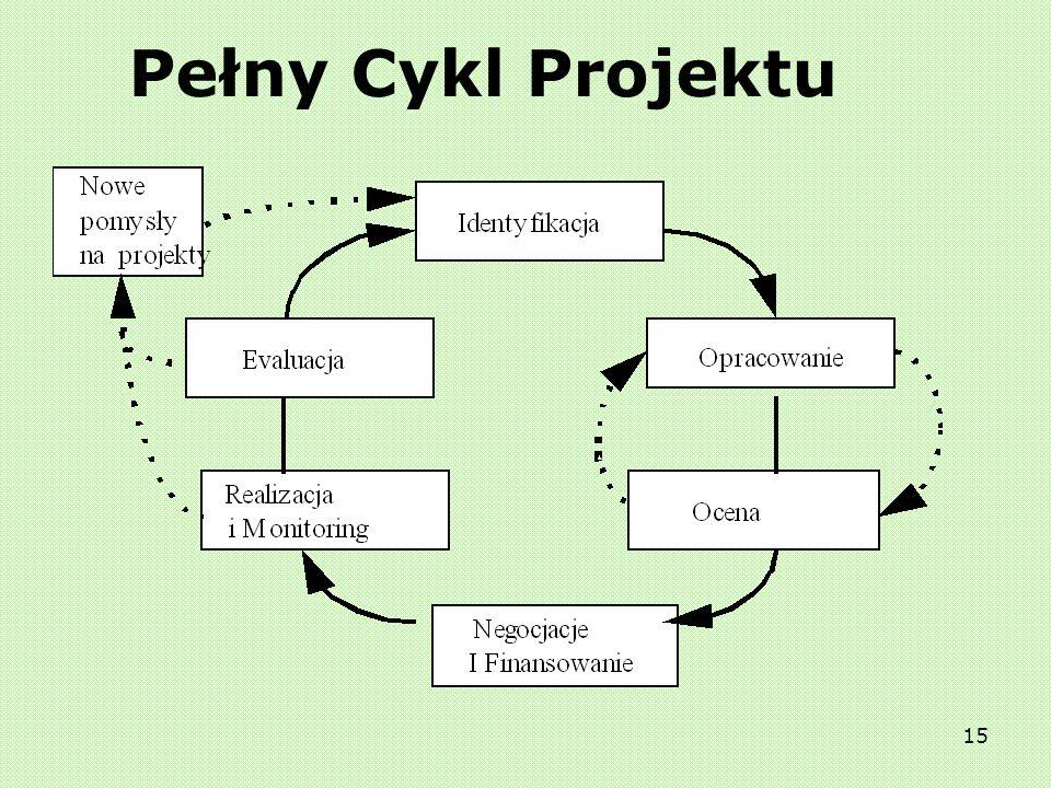 14 Logika projektu