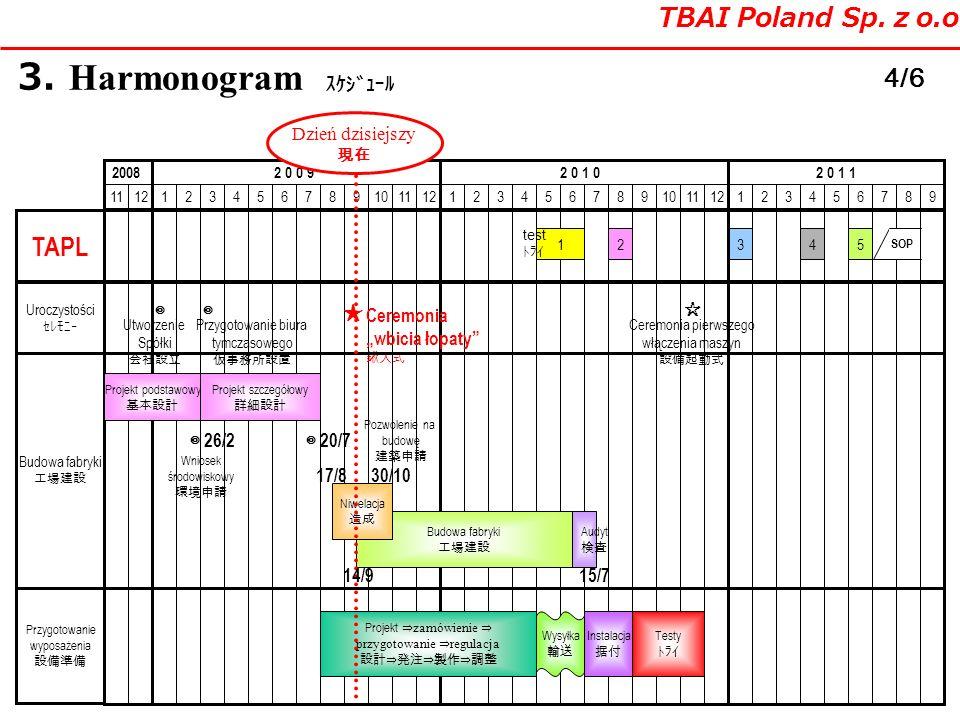 Uroczystości 3. Harmonogram TBAI Poland Sp. z o.o. 4/6 876543211211109876543211211109876543211211 20082 0 0 92 0 1 02 0 1 1 TAPL Budowa fabryki Przygo