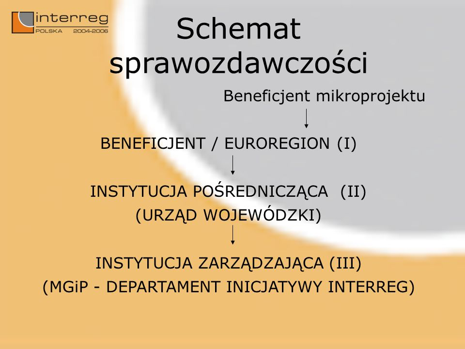 Schemat sprawozdawczości Beneficjent mikroprojektu BENEFICJENT / EUROREGION (I) INSTYTUCJA POŚREDNICZĄCA (II) (URZĄD WOJEWÓDZKI) INSTYTUCJA ZARZĄDZAJĄCA (III) (MGiP - DEPARTAMENT INICJATYWY INTERREG)