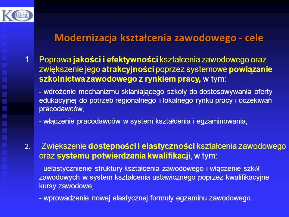 Modernizacja kształcenia zawodowego - cele 1.Poprawa jakości i efektywności kształcenia zawodowego oraz zwiększenie jego atrakcyjności poprzez systemo
